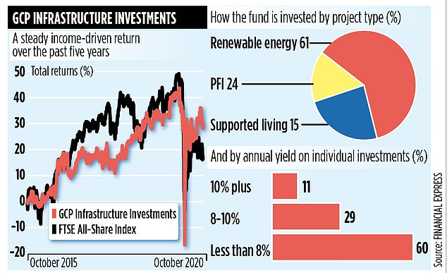 The inexperienced fund with renewable move of returns