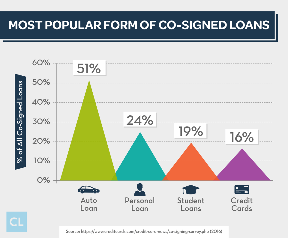 Most Popular Form of Co-signed Loans