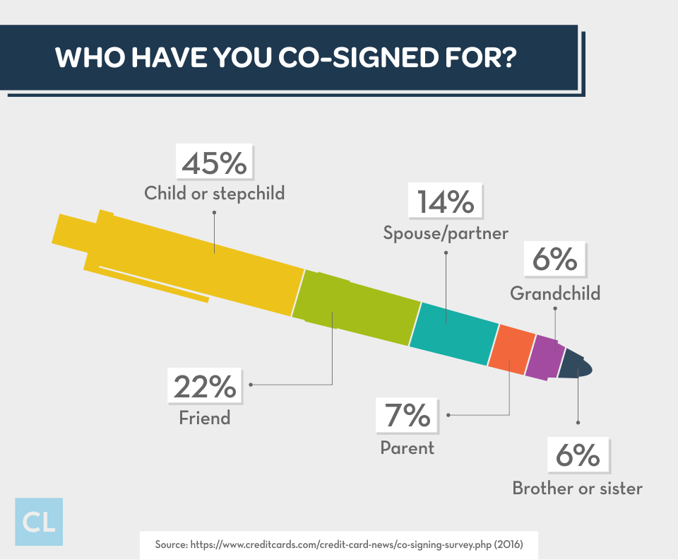 Survey: Who Have You Co-signed For?
