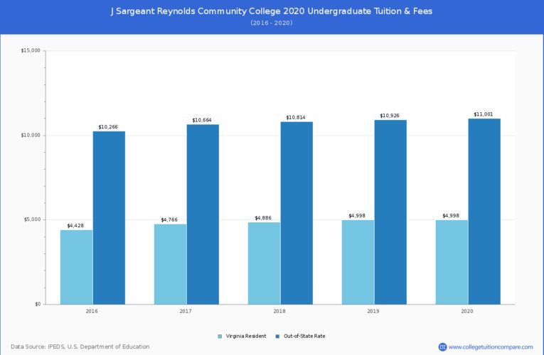 J Sargeant Reynolds Community College Tuition