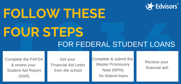 Financial Aid, Student Loans and College Scholarships