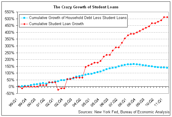 student-loan-growth