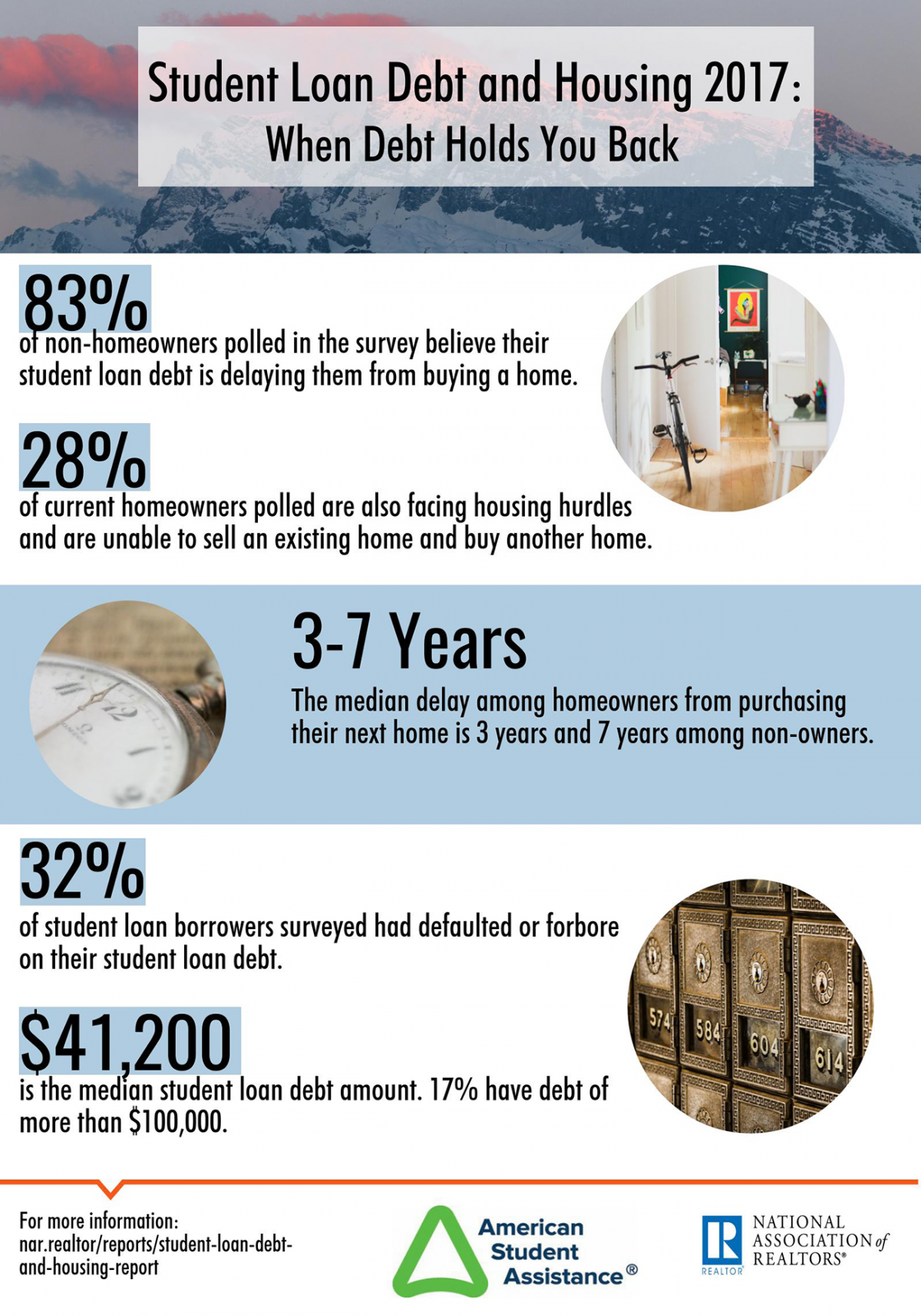 Infographic: Student Loan Debt and Housing: When Debt Holds You Back