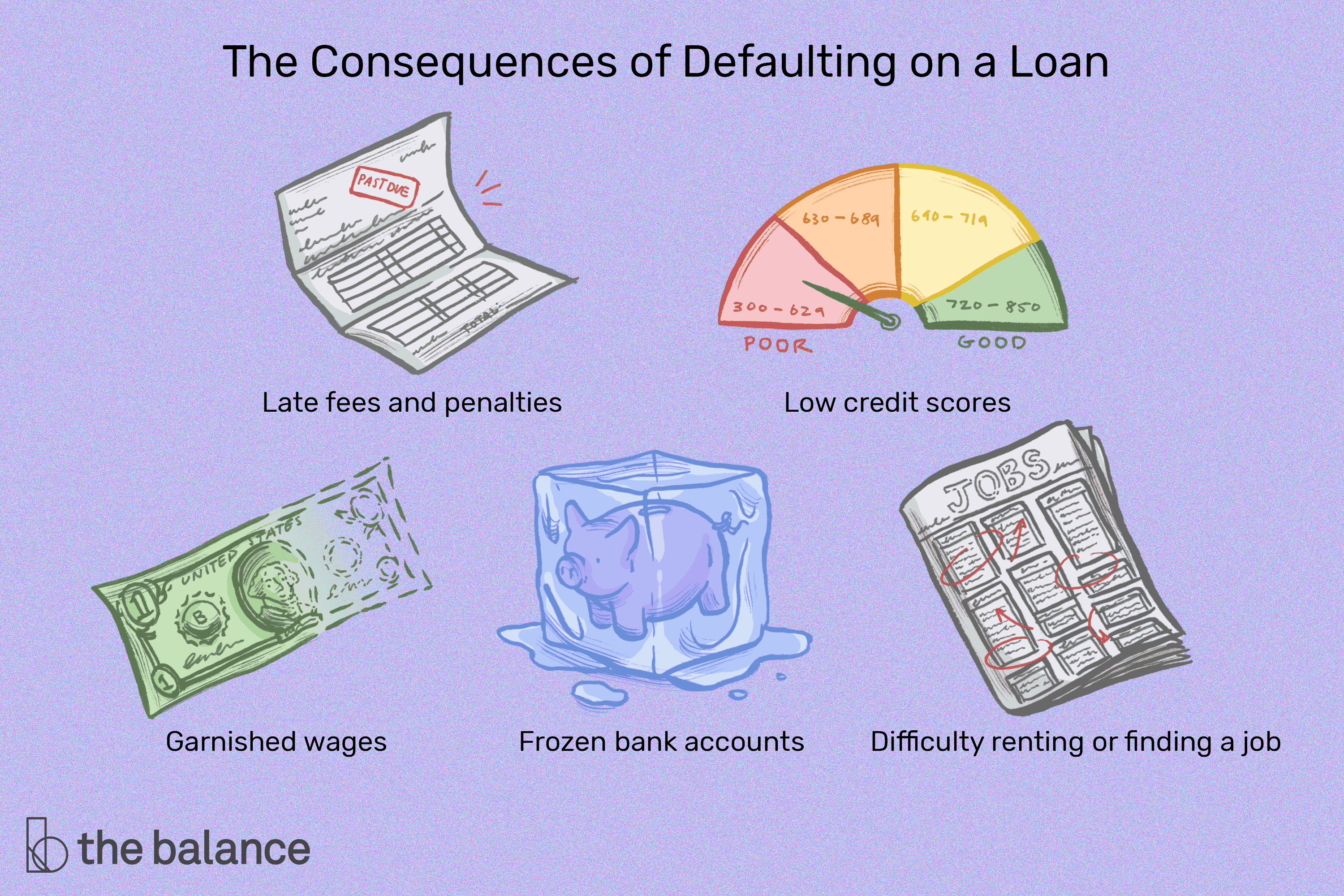 What Happens When You Default on a Loan?