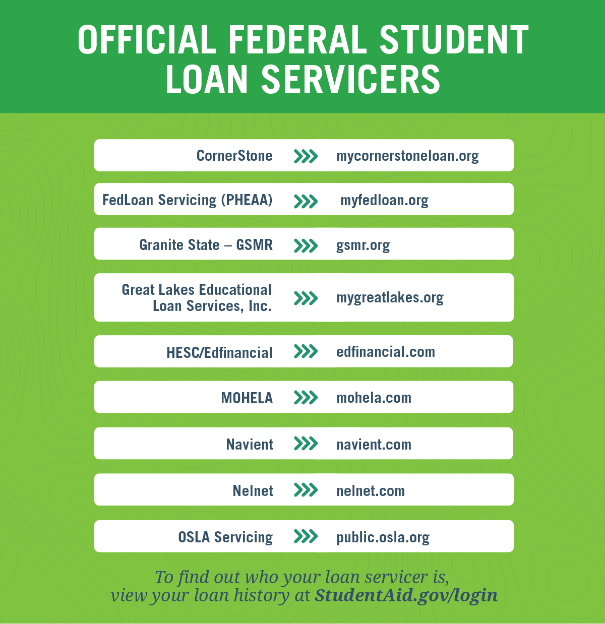 5 Things To Do Before Making Your First Student Loan Payment Ed Gov Blog