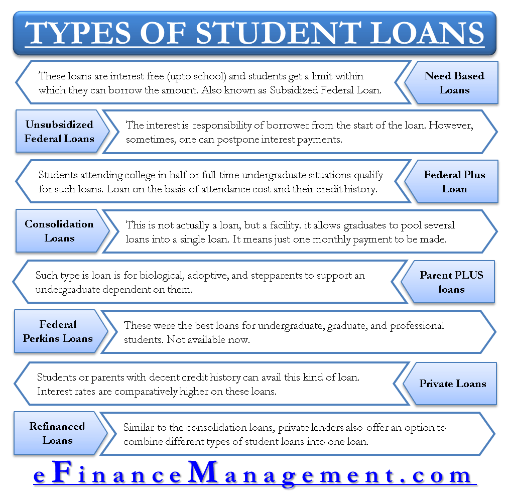 Different Types Of Student Loans Which One Suits You