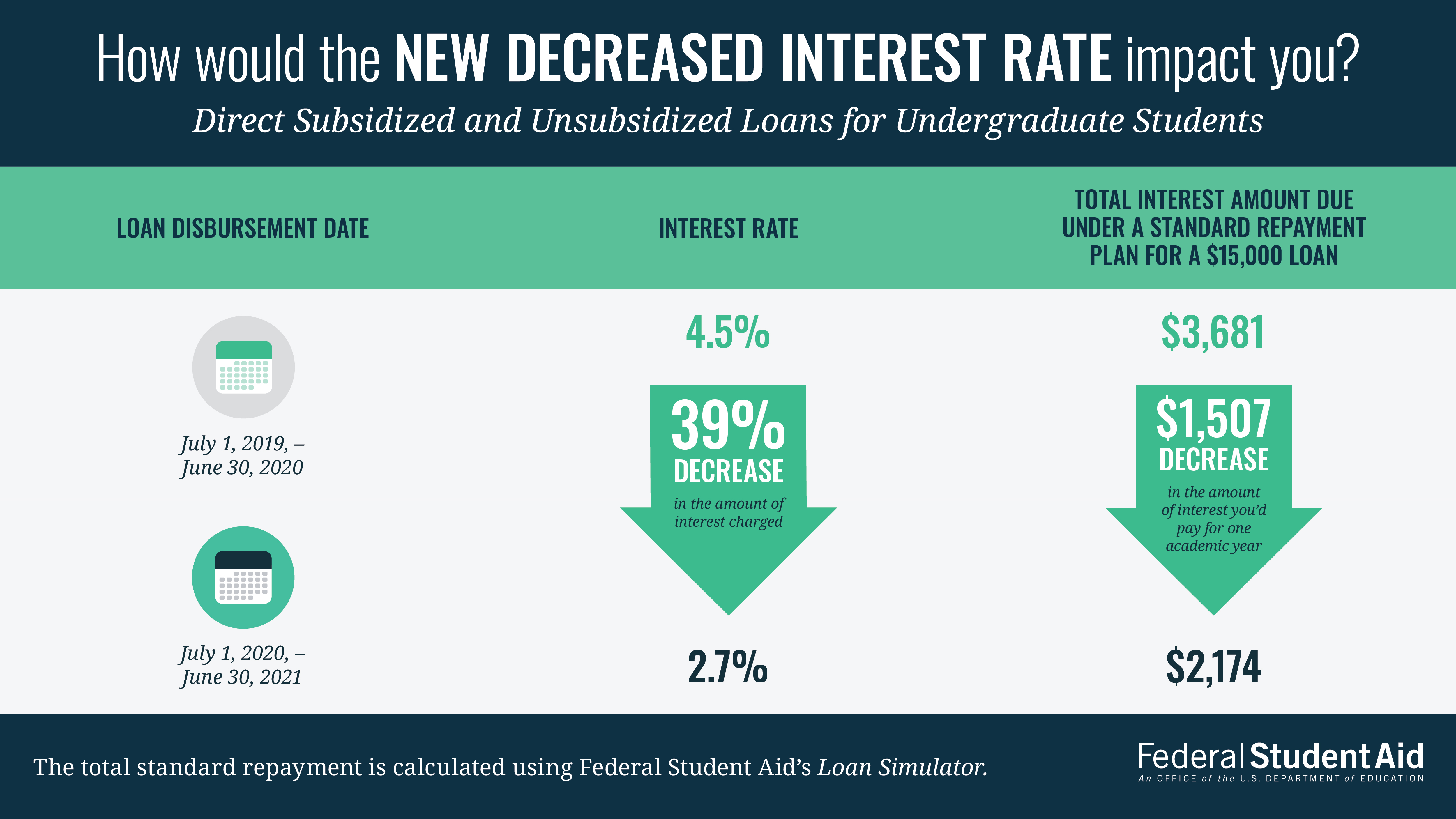 "The image has a title which reads ""How would the new decreased interest rate impact you?"" The image then compares Direct Subsidized and Unsubsidized Loans for Undergraduate Students  by their loan disbursement date.  Loan disbursed on July 1, 2019, -June 30, 2020 had a 4.5% interest rate and the total interest amount due under a standard repayment plan for a $15,000 loan would be $3,681. Loan disbursed on July 1, 2020, -June 30, 2021 have a 2.7% interest rate and the total interest amount due under a standard repayment plan for a $15,000 loan would be $2,174. The graphic shows a green arrow pointing downward to show the 39% decrease in the amount of interest charged and $1,507 decrease in the amount of interest you'd pay for one academic year when comparing loans disbursed July 1, 2019, -June 30, 2020 to loans disbursed from July 1, 2020, -June 30, 2021. At the bottom of the image there is a note which explains that the total standard repayment is calculated using Federal Student Aid's Loan Simulator."