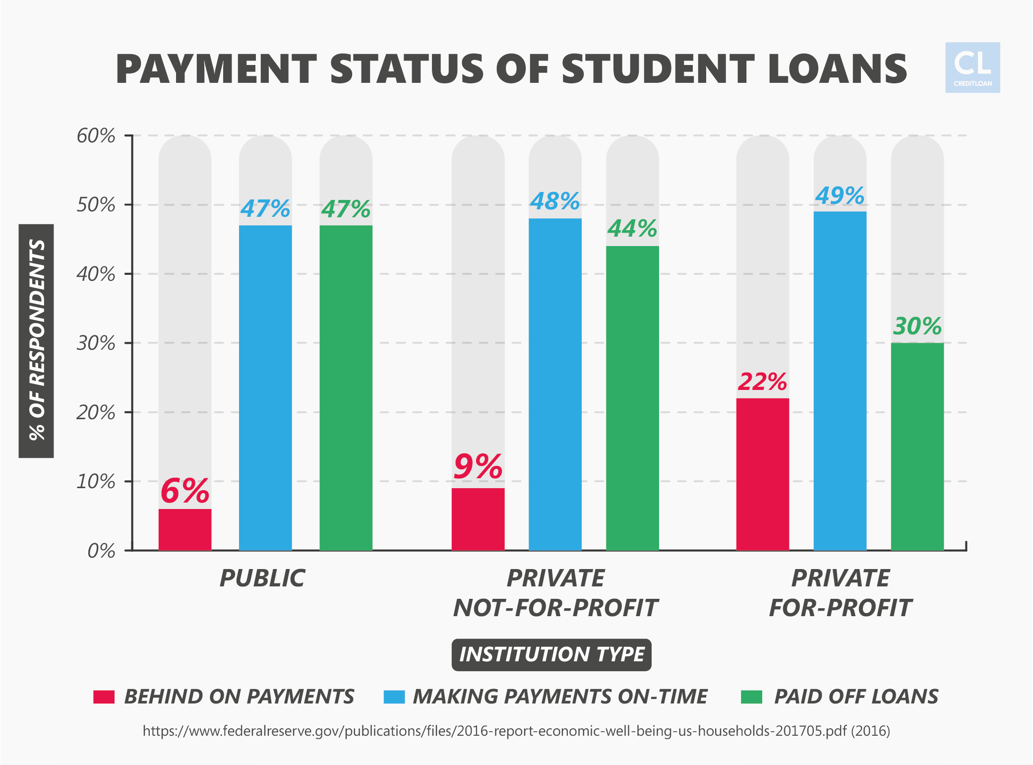 Payment Status of Student Loans