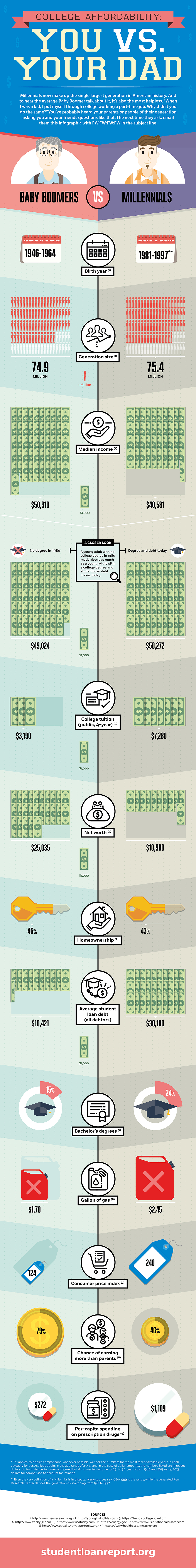 cost of college now and then