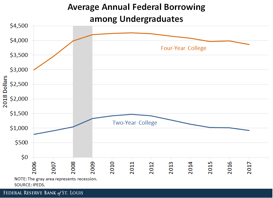 Line chart showing average annual federal borrowing among undergraduates for both four-year college and two-year college