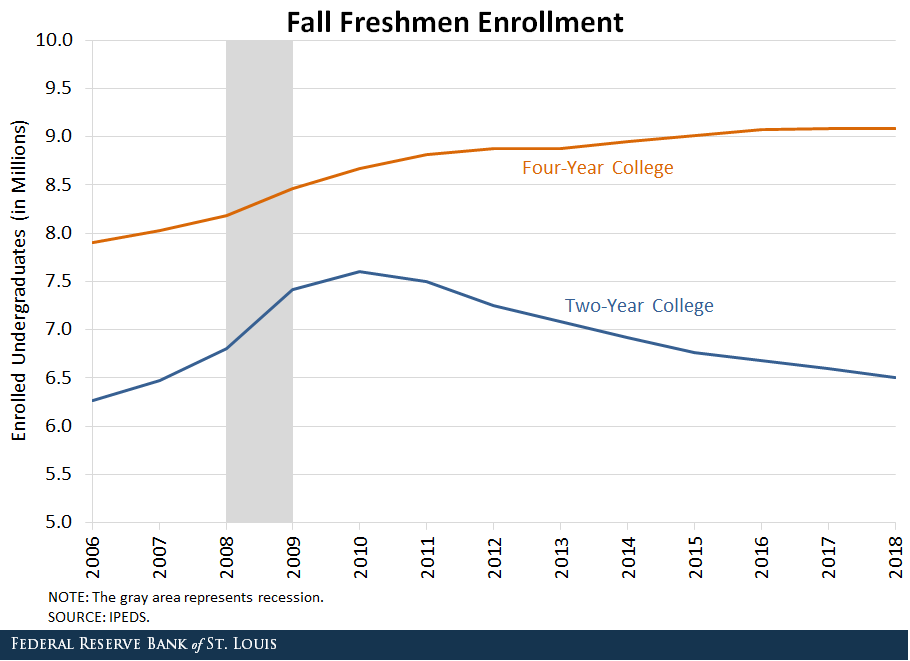 Line graph depicting fall freshmen enrollment for four-year college compared to two-year college