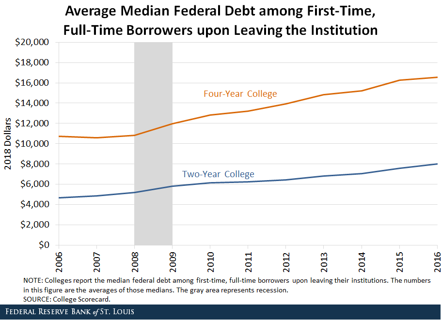 Line chart depicting average median federal debt among first-time, full-time borrowers upon leaving a four-year compared to a two-year college