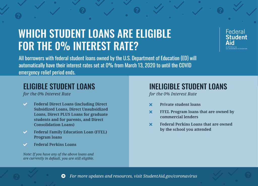 Which Student Loans Are Eligible for the 0% Interest Rate?   All borrowers with federal student loans owned by the U.S. Department of Education (ED) will automatically have their interest rates set at 0% from March 13, 2020 to until the COVID emergency relief period ends.  Eligible Student Loans for 0% Interest Rate •Federal Direct Loans (including Subsidized, Unsubsidized, Grad and Parent PLUS, and Consolidation Loans) •Federal Family Education Loan (FFEL) Program Loans •Federal Perkins Loans  Note: If you have any of the above loans and are currently in default, you are still eligible.   Ineligible Student Loans for 0% Interest Rate •Private student loans  •FFEL Program loans that are owned by commercial lenders •Federal Perkins Loans that are owned by the school you attended   For more updates and resources, visit StudentAid.gov/coronavirus