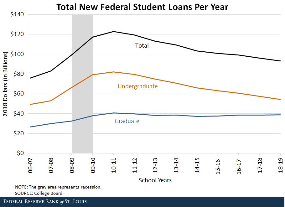Line chart depicting total new federal student loans per year for both undergraduate, graduate, and total