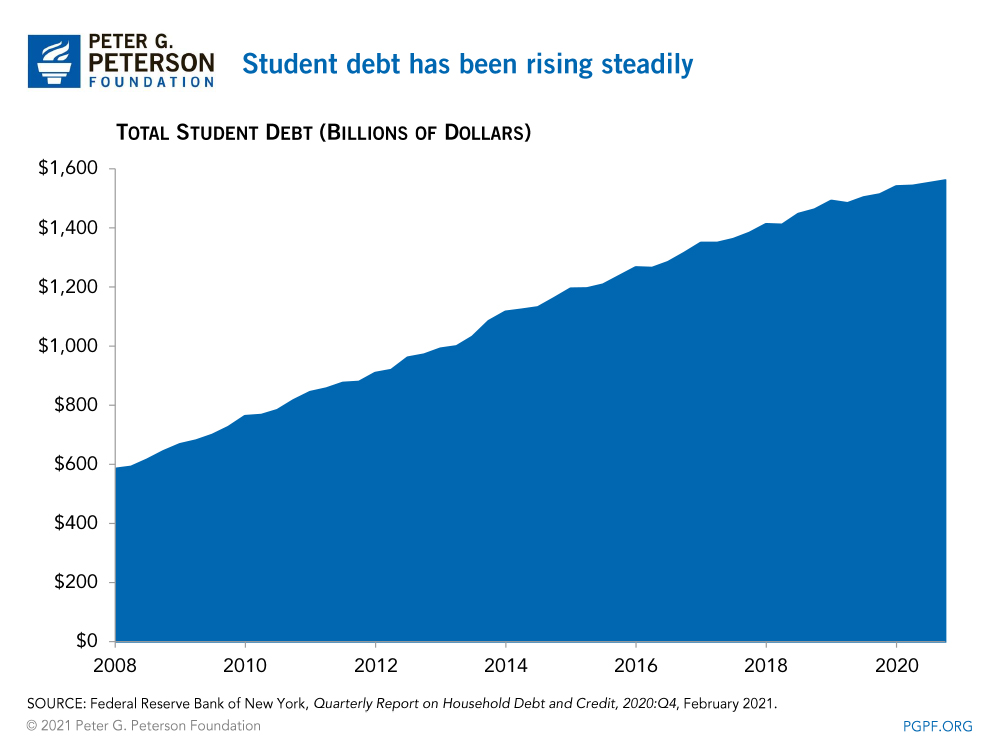 Student debt has been rising steadily