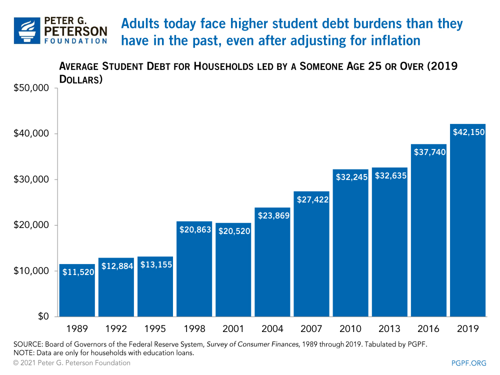 Adults today face higher student debt burdens than they have in the past, even after adjusting for inflation