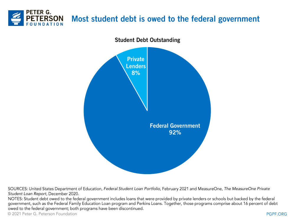 Most student debt is owed to the federal government