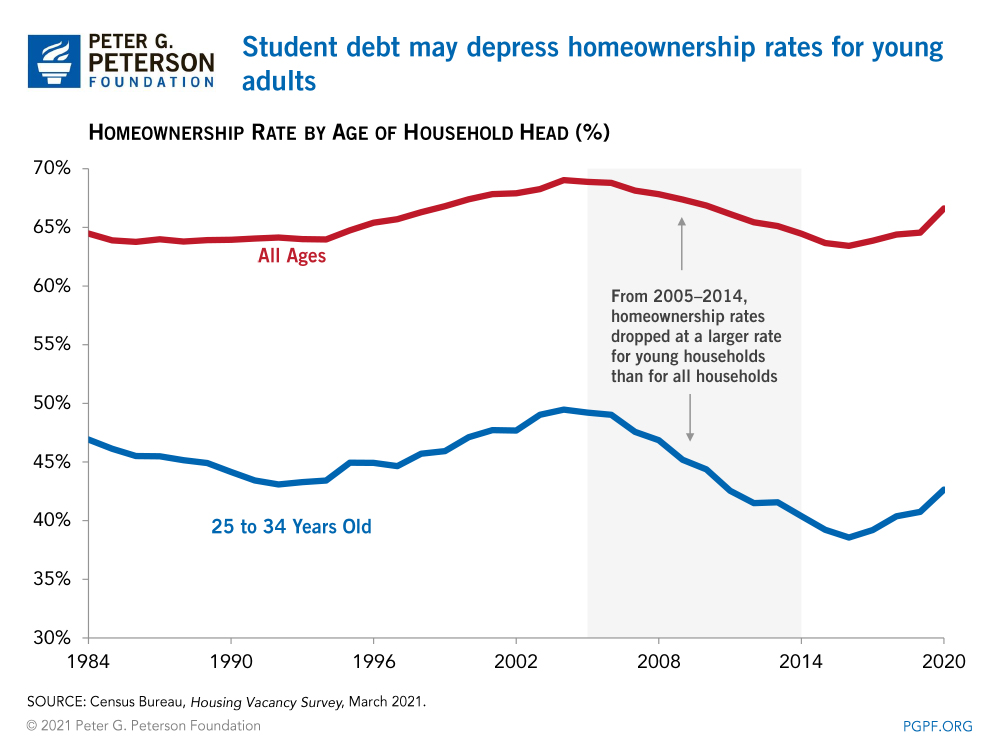 Student debt may depress homeownership rates for young adults