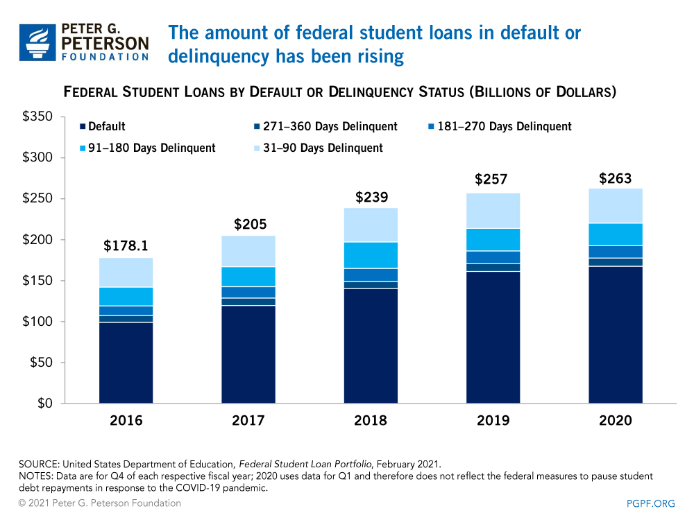 The amount of federal student loans in default or delinquency has been rising